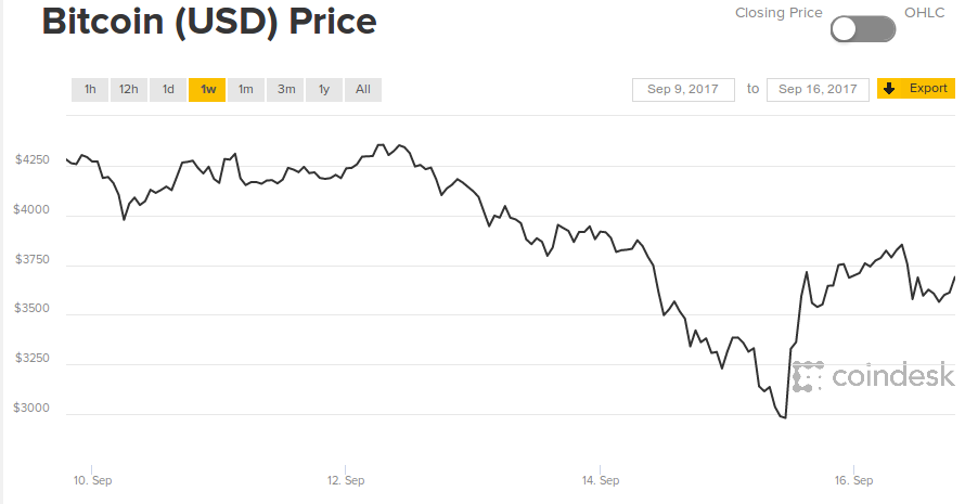 China, Tethers, and what's happened to the Bitcoin price in the past