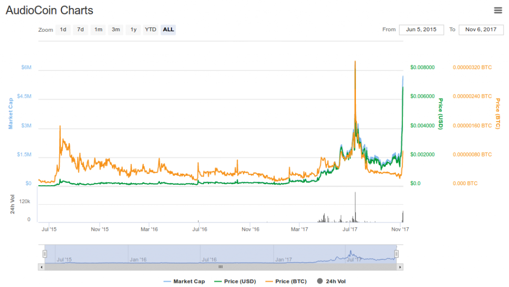 audiocoin price chart