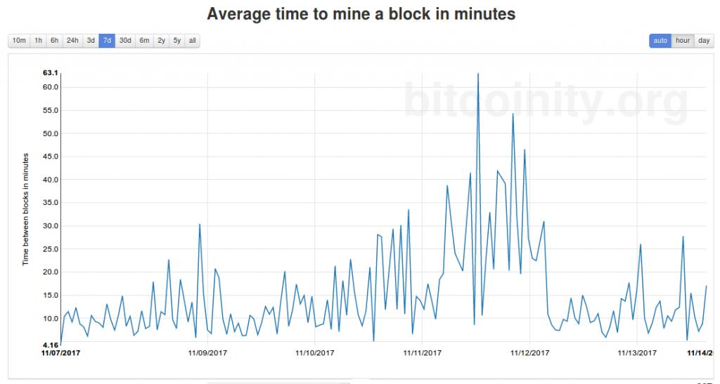 bitcoin time between blocks 7 nov-14 nov 2017 bitcoinicity