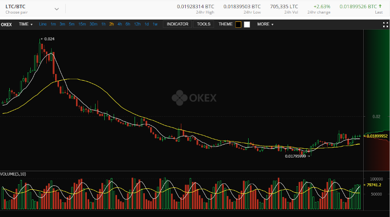 okex volume chart perfect sinusoid