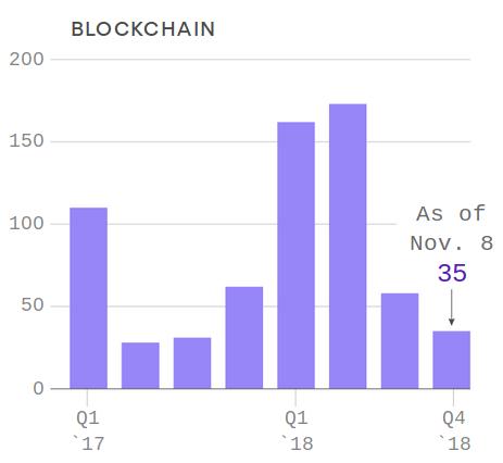 axios sp500 companies saying blockchain