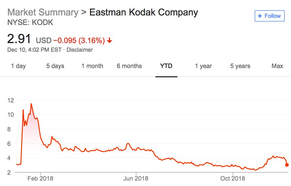 kodak stock price 2018