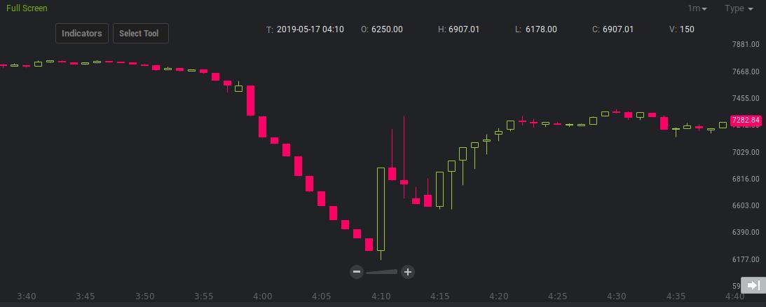 bitstamp price chart, 2:50 to 3:10 UTC on Friday 17 March