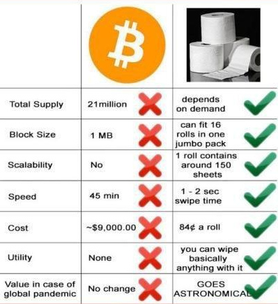 bitcoin tp